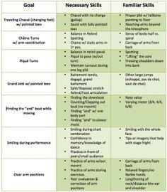 Curriculum Goal Chart for popular ballet steps - Also links to a really great dance teachers blog
