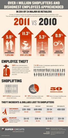 INFOGRAPHIC: OVER 1 MILLION SHOPLIFTERS AND DISHONEST EMPLOYEES APPREHENDED