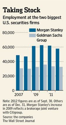 Employment at the two biggest US securities firms-Morgan Stanley and Goldman Sachs Group