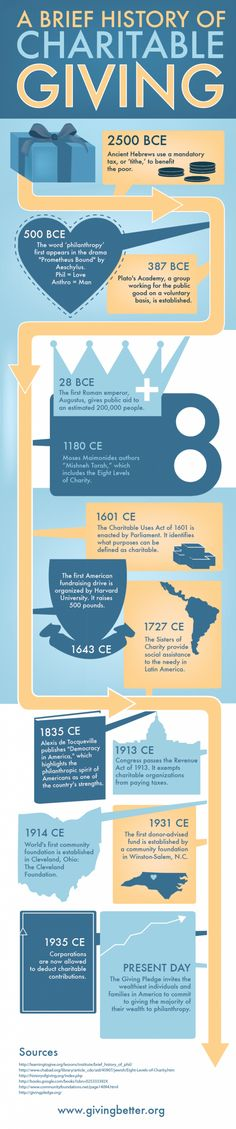 A Brief History of Charitable Giving Infographic