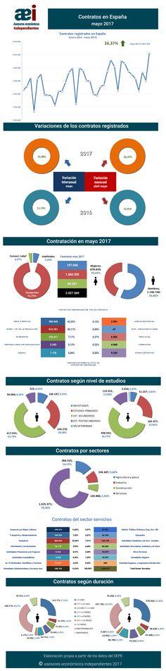 infografía contratos registrados en el mes de mayo 2017 en España realizada por Javier Méndez Lirón para asesores económicos independientes