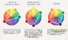 WEB配色の基本の2大原理と、今すぐに使える6つの配色パターンがすぐに分かるインフォグラフィック