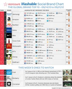 Top 10 Brands With Social Media Engagement This Week- Infographic