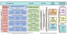 Competencias, Entornos Personales de Aprendizaje y ejemplos de reutilización: la creación social del conocimiento