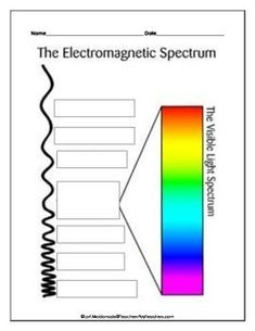 How do I start off a research paper about electromagnetic waves?