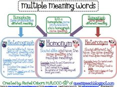 What is a Multiple Meaning Word? - Pinned by – Please Visit for all our pediatric therapy pins Speech Therapy Activities, Speech Language Pathology, Language Activities, Speech And Language, Language Arts, Thea Queen, Word Study, Word Work, Esl