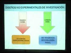 Metodología para un proyecto de Investigación segun Roberto Sampieri. - YouTube