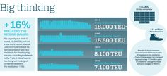 Capacity of the Maersk Triple-E