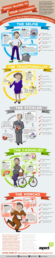 Customer Service Personas Infographic