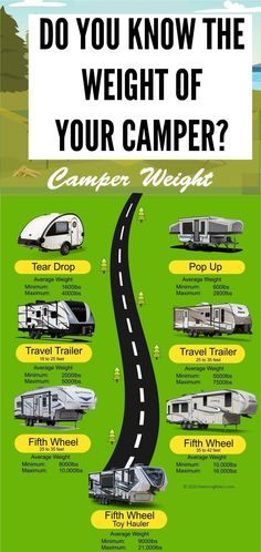 It's really important that you know the weight of your camper or travel trailer so that you are towing the correct weight. We have compiled all that information for you to help you figure out camper weight before you head off on your camping trip. Travel Trailer Living, Small Travel Trailers, Travel Trailer Camping, Travel Trailer Remodel, Rv Travel, Rv Camping, Camping Hacks, Family Camping, Camping Essentials