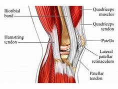 How to Treat and Prevent Runner's Knee: http://www.active.com/running/articles/how-to-treat-and-prevent-running-injuries-runner-s-knee.htm?cmp=23-470-8