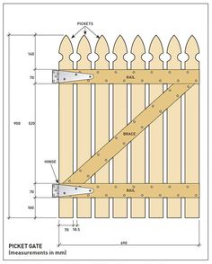 Fence gate plans Chickens Pinterest Gardens The ojays and
