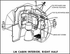 Apollo Figure: Apollo Lunar Module Interior (right half)