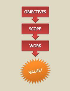 marketing proposal flow chart