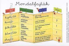mondatfajták Dysgraphia, Magic Box, Classroom Decor, Grammar, Elementary Schools, Literature, Preschool, Language, Album