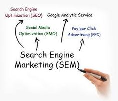 SEM is stands Search Engine Marketing, SEM is basically SEO, SMO and PPC.
