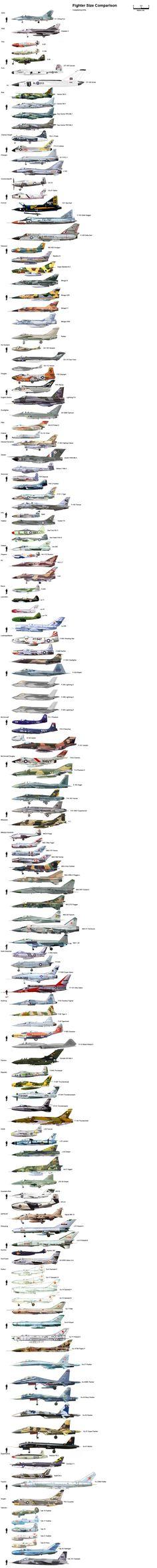 Comparatifs de la taille d'avions de chasse et d'hélicoptères - La boite verte