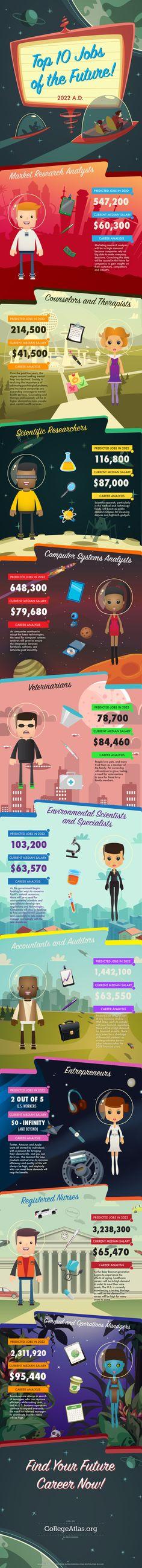 Unique Infographic Design, Top 10 Jobs Of The Future #Infographic #Design (http://www.pinterest.com/aldenchong/)