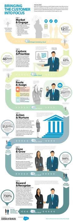 Bringing the Customer into Focus: Optimizing Lead and Referral #Infographic