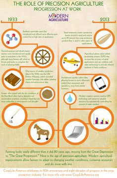 has changed a lot! This is a neat infographic to demonstrate an unusual timeline or comparison to students.Agriculture has changed a lot! This is a neat infographic to demonstrate an unusual timeline or comparison to students.