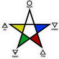 """BOL - """"'The pentacle represents the elements.' Sarah tapped my palm where the brown, yellow, blue, and red streaks twined together. 'Here are the four colors that traditionally represent earth, air, water, and fire.'"""""""