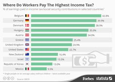 Where Do People Pay The Highest Income Tax?