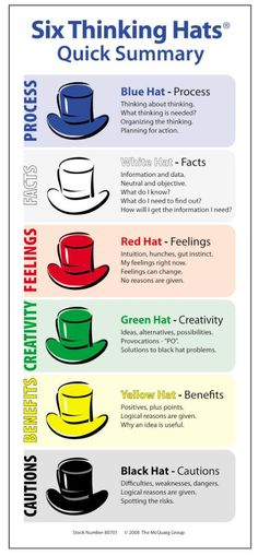 Thinking hats - apply this to classroom meetings, faculty meetings, or PD sessions.