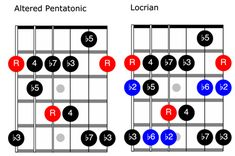The relationship between the modes and the pentatonic scale is closer than you might think.
