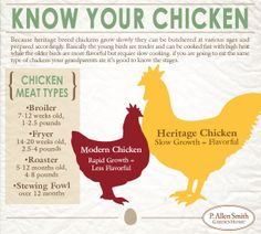 Know your chicken. Here's what makes it a heritage breed.