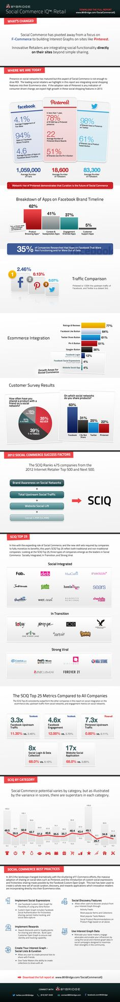 How Is Social Commerce Being Integrated By Retailers? #infographic
