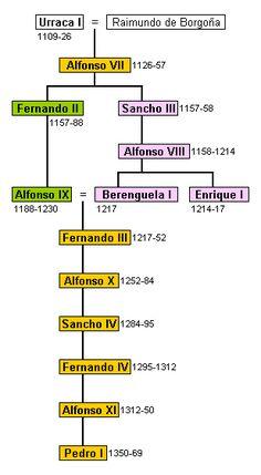 La Casa Borgoña fue una dinastía cuyos titulares reinaron en los reinos de…
