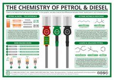 The Chemistry of Leaded Petrol, Unleaded Petrol & Diesel