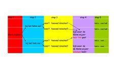 stappenplan voor klokkijken, ontwikkeld in r.t. praktijk De Ladder