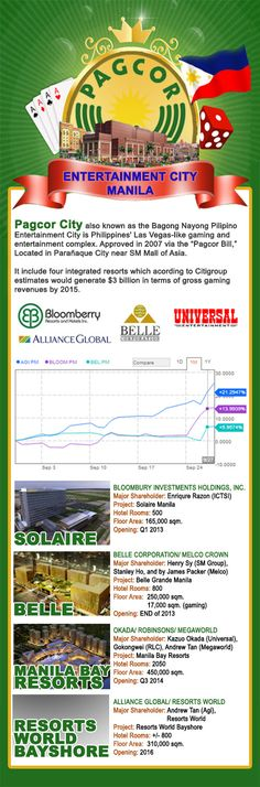 Gold on the Ceiling: Pagcor Gaming City on the Rise