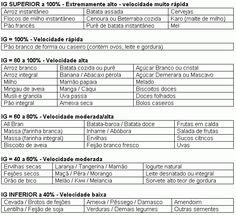 TREINADOR FISICO / PHYSICAL TRAINER: TABELA DE INDICE GLICEMICO DOS ALIMENTOS