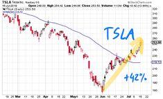 The Tesla Comeback - Seven Figure Publishing Volvo Suv, Twitter Inc, Tesla Inc, Tech Stocks, Self Driving, New Model, Stay Tuned, Rally
