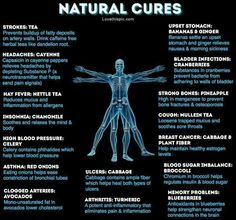 Natural cures for high blood pressure, coughs, headaches, etc