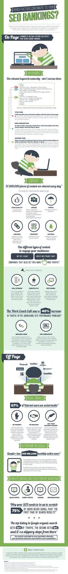 SEO Ranking Factors Infographic