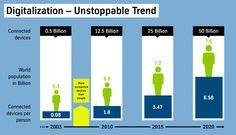 Digitalisierung– ein unaufhaltsamer Trend