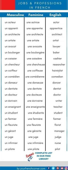 A Practical List of French Vocabulary for Jobs and Professions : Would you like to learn how to discuss professions and jobs in French ? Here is a practical list of French Vocabulary for Jobs and Professions French Lessons For Beginners, Free French Lessons, Learn French Free, Learn French Beginner, Learn French Online, French Language Lessons, French Language Learning, Spanish Lessons, Spanish Language