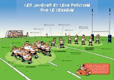 Explication des postes au rugby - Gazelec Rugby