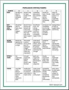Evaluation Rubric to evaluate persuasive writing.