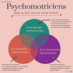 psychomotricien thérapie rééducation Image Sites, Education Positive, Brain Gym, Disorders, Health Care, Infographic, Parenting, Mindfulness, Author