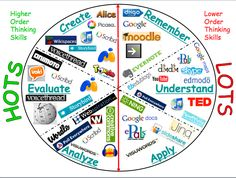 technology blooms taxonomy | Teacher's Corner / Bloom's Taxonomy and Technology Integration