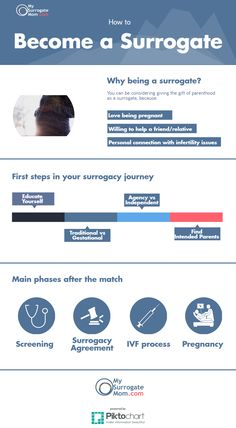 Steps in your journey for becoming a surrogate mother.