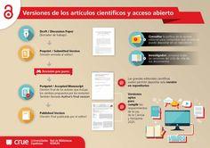 VERSIONES DE LOS ARTÍCULOS CIENTÍFICOS Y ACCESO ABIERTO. Infografía sobre Acceso Abierto realizadas por REBIUN