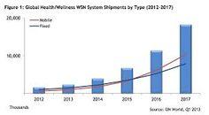 Report: health sensors will ship in 2017 Wireless Sensor Network, Health And Wellness, Health Care, Physics, Psychology, Medicine, Ship, Digital, Curves