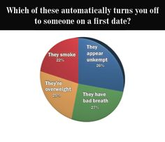 Automatic First Date Turnoffs; A Study of Thousands of Single Explains