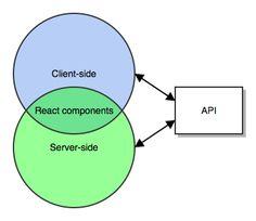 React.js: собираем с нуля изоморфное / универсальное приложение. Часть 1: собираем стек