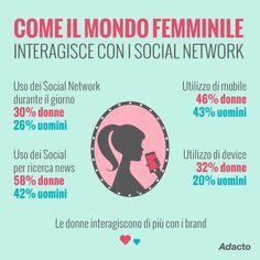 Donne VS Uomini: chi è più social addicted? #socialmediamarketing #socialnetwork #SocialAddiction